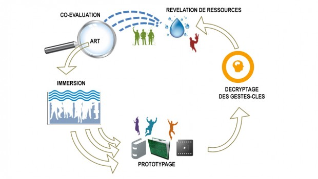 Le processus original AIR © (Art Inséré Reconfigurateur) s'appuie sur 5 étapes : L'immersion : nous insérons l'art dans l'organisation, par le biais de dispositifs particuliers dits «d'art inséré». Nous...